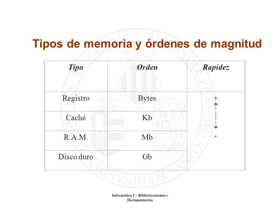 Informática I – Biblioteconomía y Documentación Tipos de memoria y órdenes de magnitud TipoOrdenRapidez RegistroBytes+ - CachéKb R.A.M.Mb Disco duroGb
