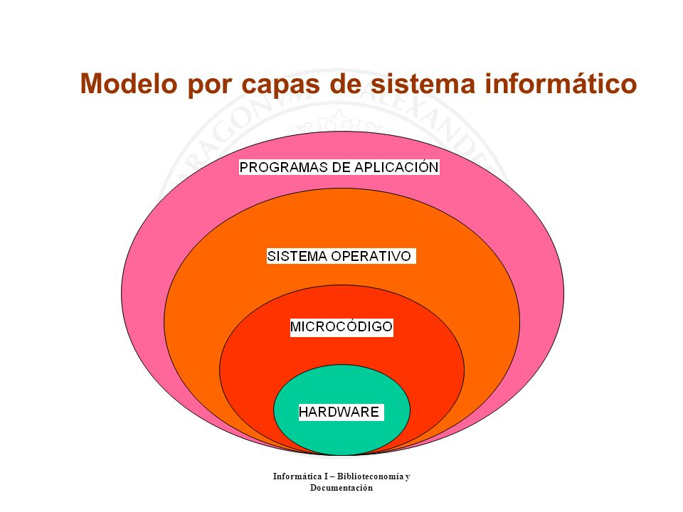 Informática I – Biblioteconomía y Documentación Modelo por capas de sistema informático