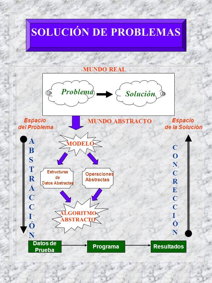 SOLUCIÓN DE PROBLEMAS Problema Solución MUNDO REAL Espacio del Problema Espacio de la Solución MODELO Estructuras de Datos Abstractas Operaciones Abstractas ALGORITMO ABSTRACTO ABSTRACCIÓNABSTRACCIÓN CONCRECCIÓNCONCRECCIÓN Datos de Prueba ProgramaResultados MUNDO ABSTRACTO