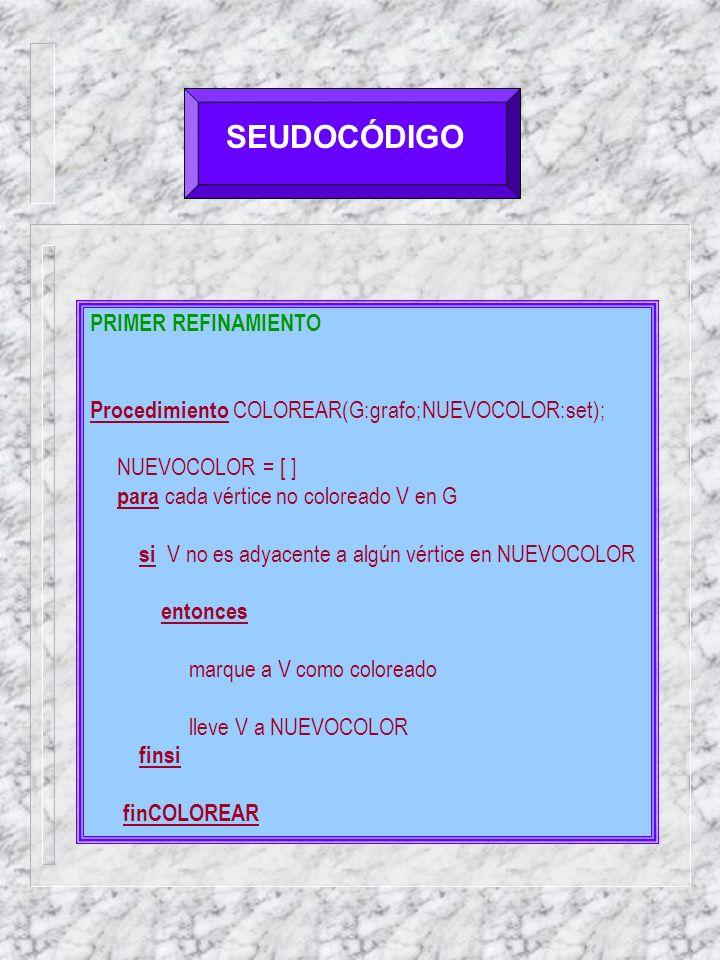 SEUDOCÓDIGO PRIMER REFINAMIENTO Procedimiento COLOREAR(G:grafo;NUEVOCOLOR:set); NUEVOCOLOR = [ ] para cada vértice no coloreado V en G si V no es adyacente a algún vértice en NUEVOCOLOR entonces marque a V como coloreado lleve V a NUEVOCOLOR finsi finCOLOREAR