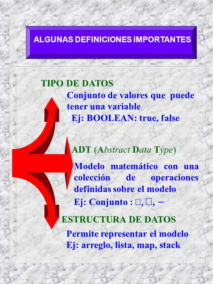 ALGUNAS DEFINICIONES IMPORTANTES TIPO DE DATOS Conjunto de valores que puede tener una variable Ej: BOOLEAN: true, false ADT (Abstract Data Type) Mode