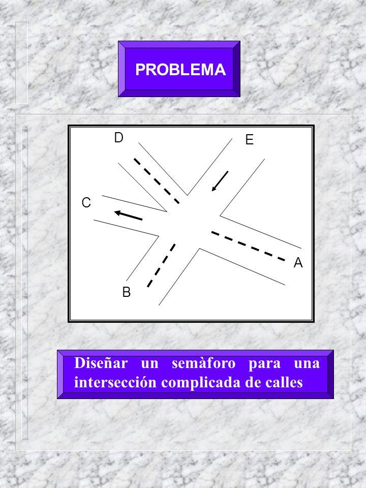 PROBLEMA E A D C B Diseñar un semàforo para una intersección complicada de calles
