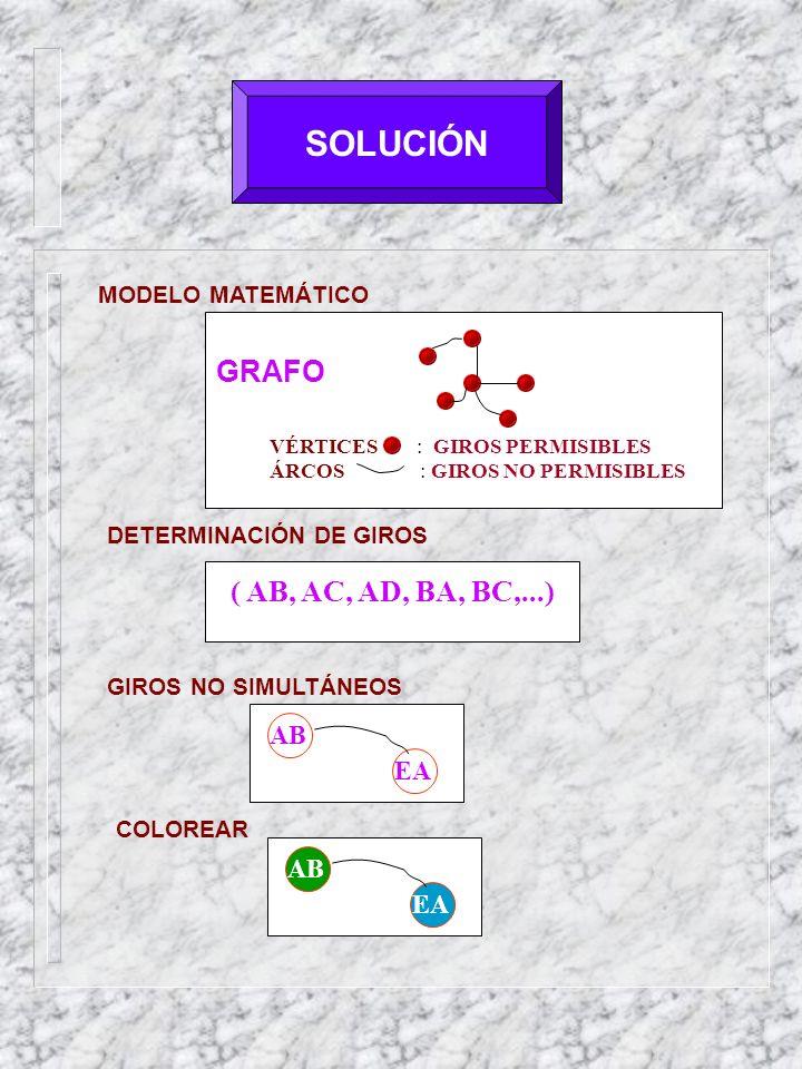 SOLUCIÓN MODELO MATEMÁTICO GRAFO VÉRTICES : GIROS PERMISIBLES ÁRCOS : GIROS NO PERMISIBLES DETERMINACIÓN DE GIROS ( AB, AC, AD, BA, BC,...) GIROS NO SIMULTÁNEOS AB EA COLOREAR AB EA