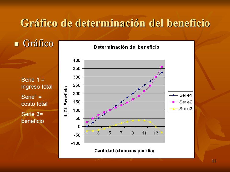 11 Gráfico de determinación del beneficio Gráfico Gráfico Serie 1 = ingreso total Serie = costo total Serie 3= beneficio