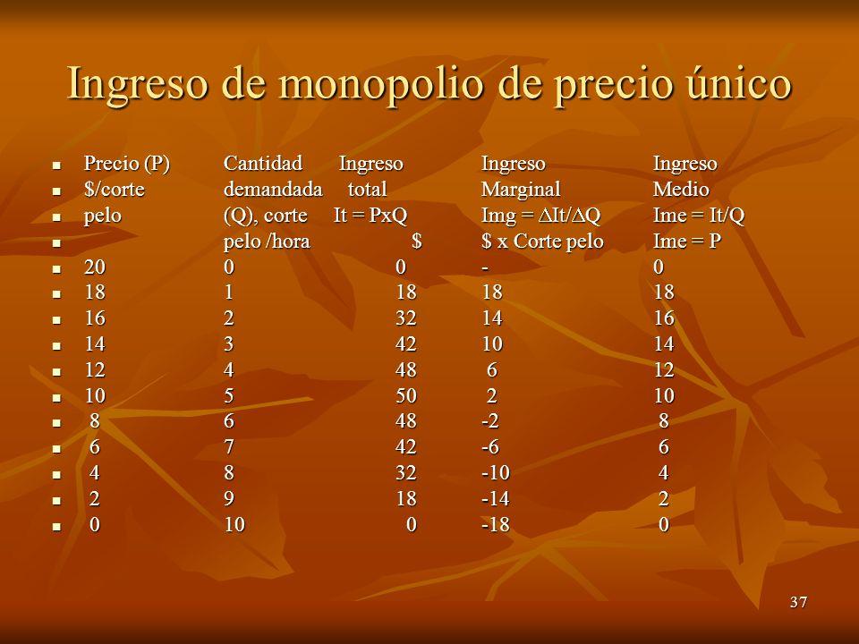 37 Ingreso de monopolio de precio único Precio (P)Cantidad Ingreso IngresoIngreso Precio (P)Cantidad Ingreso IngresoIngreso $/corte demandada total Ma