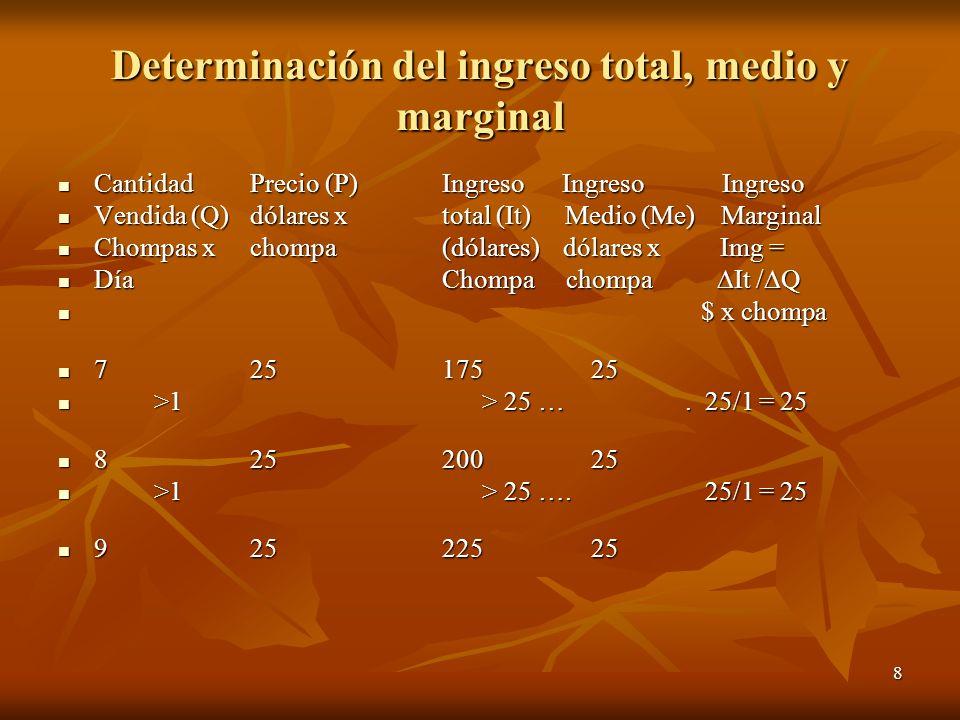 8 Determinación del ingreso total, medio y marginal CantidadPrecio (P)Ingreso Ingreso Ingreso CantidadPrecio (P)Ingreso Ingreso Ingreso Vendida (Q)dól