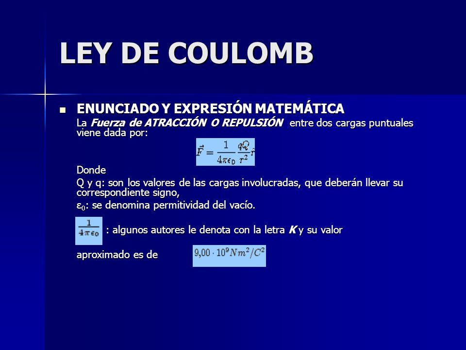 LEY DE COULOMB ENUNCIADO Y EXPRESIÓN MATEMÁTICA ENUNCIADO Y EXPRESIÓN MATEMÁTICA La Fuerza de ATRACCIÓN O REPULSIÓN entre dos cargas puntuales viene d