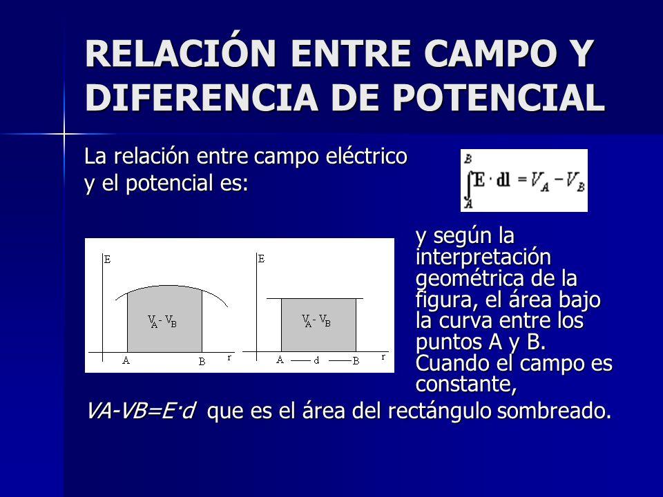 RELACIÓN ENTRE CAMPO Y DIFERENCIA DE POTENCIAL La relación entre campo eléctrico y el potencial es: y según la interpretación geométrica de la figura,