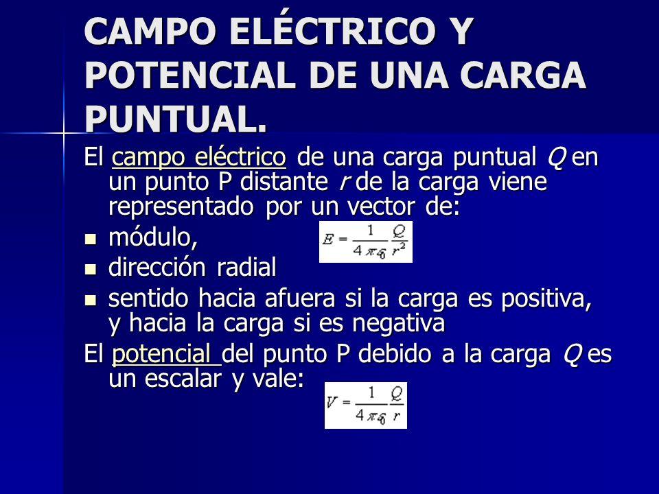 CAMPO ELÉCTRICO Y POTENCIAL DE UNA CARGA PUNTUAL. El campo eléctrico de una carga puntual Q en un punto P distante r de la carga viene representado po