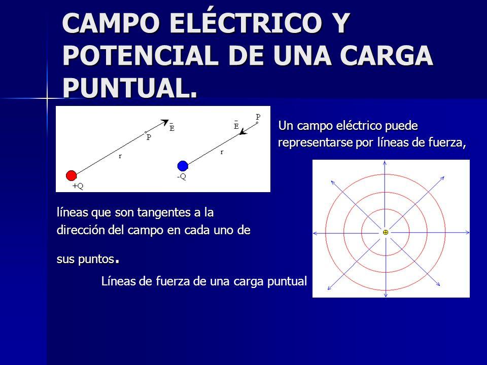 Un campo eléctrico puede representarse por líneas de fuerza, Un campo eléctrico puede representarse por líneas de fuerza, líneas que son tangentes a l