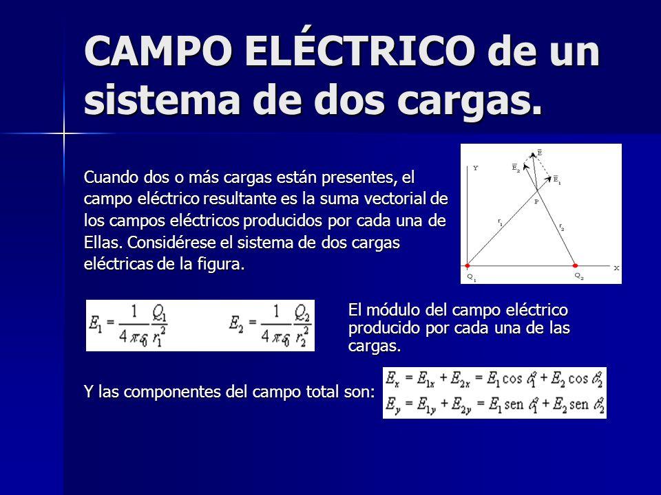 CAMPO ELÉCTRICO de un sistema de dos cargas. Cuando dos o más cargas están presentes, el campo eléctrico resultante es la suma vectorial de los campos