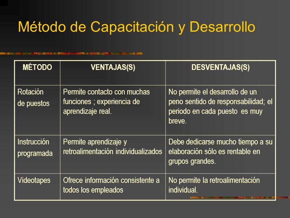 Método de Capacitación y Desarrollo MÉTODOVENTAJAS(S)DESVENTAJAS(S) Rotación de puestos Permite contacto con muchas funciones ; experiencia de aprendizaje real.