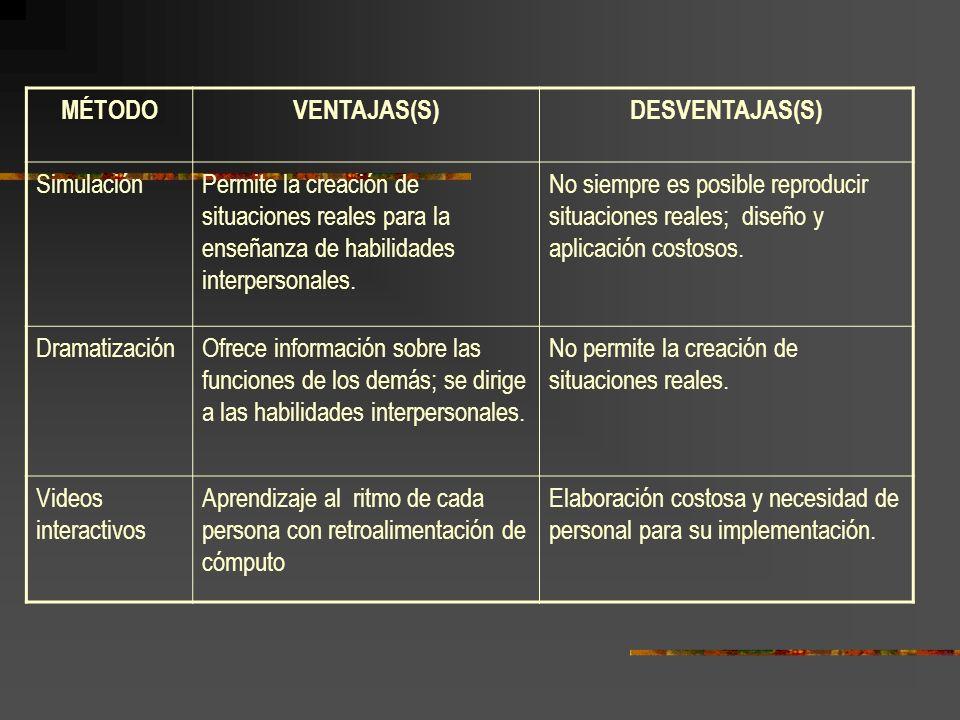 MÉTODOVENTAJAS(S)DESVENTAJAS(S) SimulaciónPermite la creación de situaciones reales para la enseñanza de habilidades interpersonales.