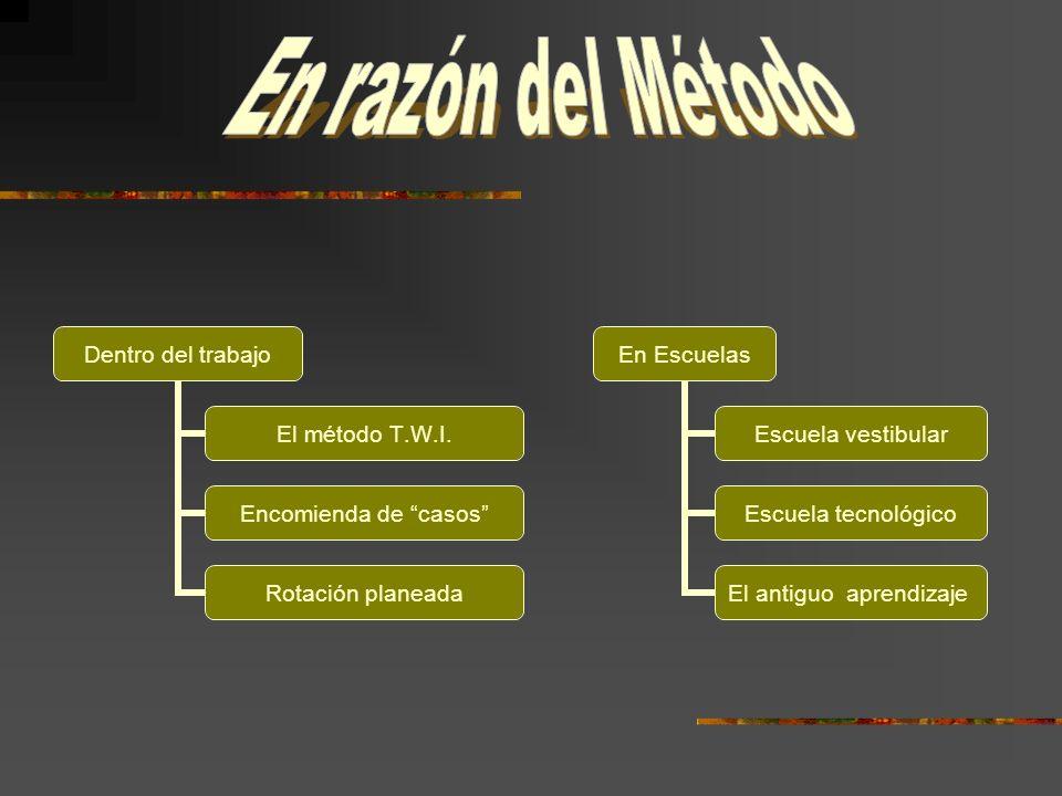 Dentro del trabajo El método T.W.I.