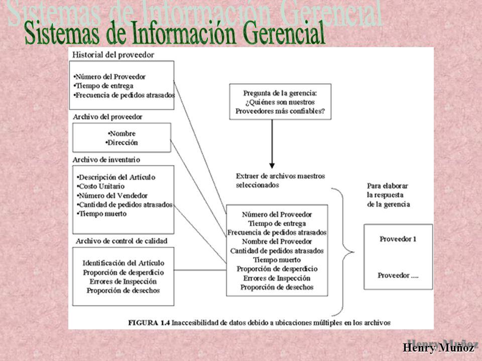 Henry Muñoz LLAVE DE UN REGISTRO LLAVE DE UN REGISTRO: Para distinguir un registro de otro, se elige uno de los datos del registro cuyo valor sea único en todos los registros del archivo y se utiliza con fines de identificación.