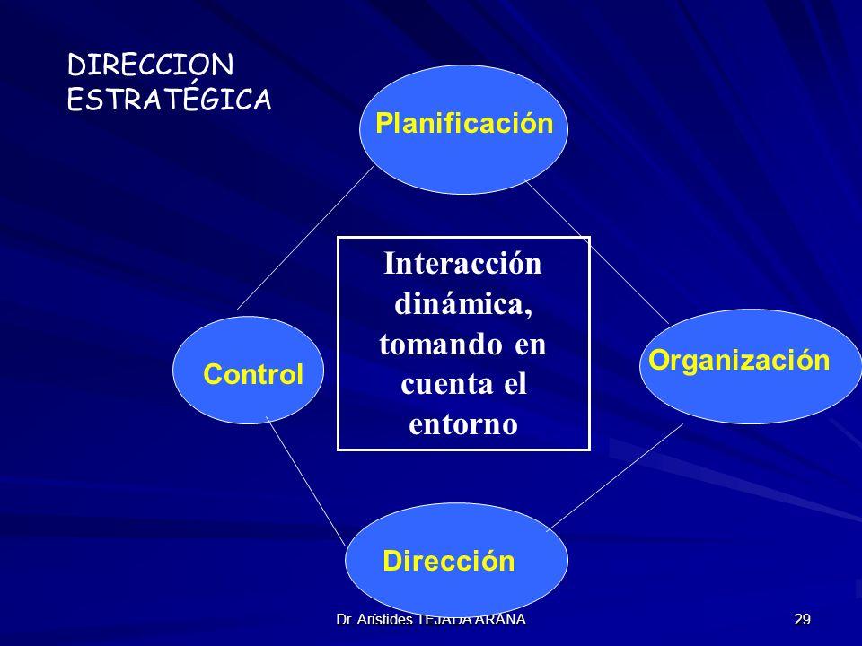 Dr. Arístides TEJADA ARANA 29 Planificación Organización Dirección Control DIRECCION ESTRATÉGICA Interacción dinámica, tomando en cuenta el entorno