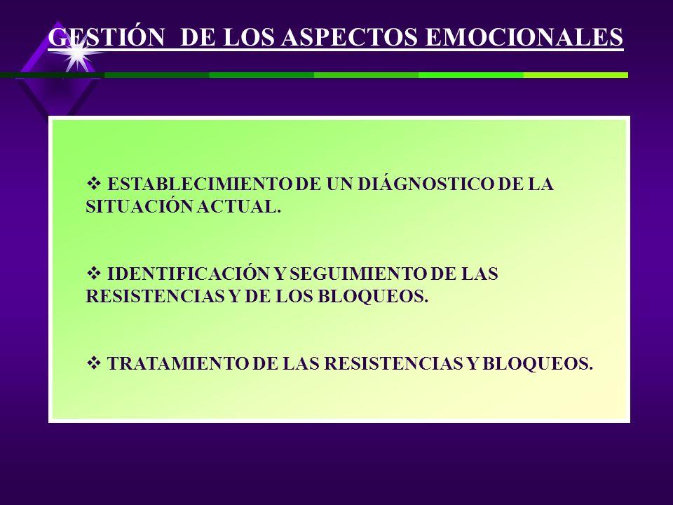AUSENCIA DE TOMA DE CONCIENCIA: - EL NIVEL DE INFORMACIÓN ES NULO, MIENTRAS QUE LA DECISIÓN DE CAMBIAR CARECE DE FUNDAMENTO. RELEGACIÓN A SEGUNDO PLAN