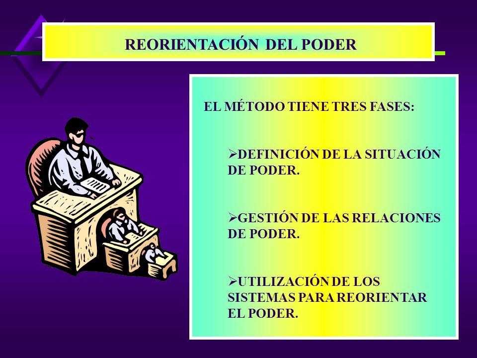 REORIENTACIÓN DEL PODER EL MÉTODO TIENE TRES FASES: DEFINICIÓN DE LA SITUACIÓN DE PODER.