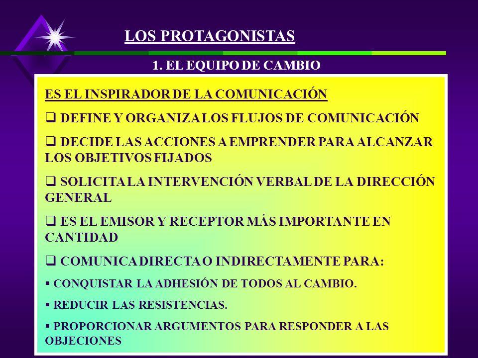 TODOS COMUNICAN EN EL PROCESO DE CAMBIO, ALGUNOS SON ACTORES PRIVILEGIADOS, PERO TODOS DESEMPEÑAN UN PAPEL ACTIVO. LA DIRECCIÓN GENERAL, ES EL PRINCIP