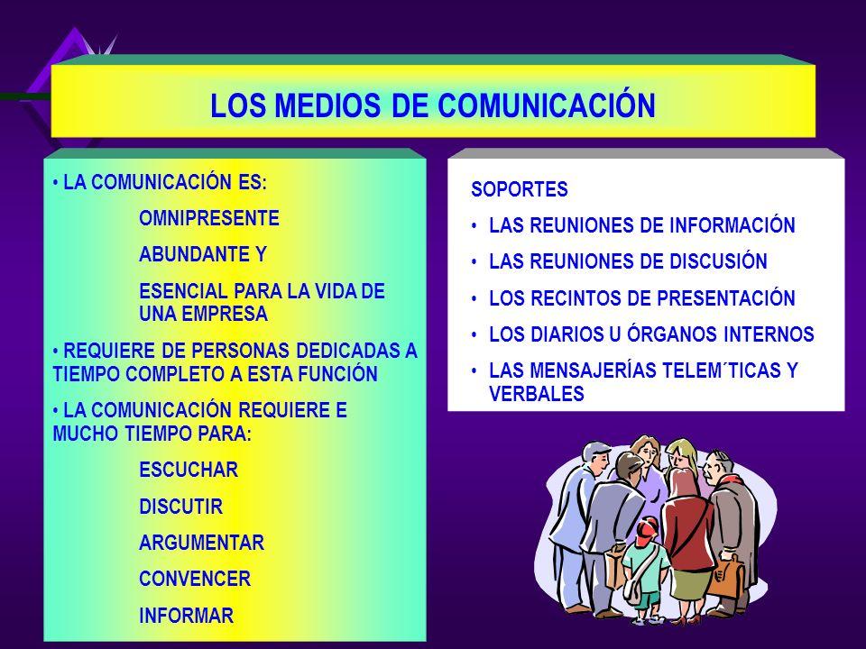 LOS PROTAGONISTAS 2. LA DIRECCIÓN DE COMUNICACIÓN INTERNA. 3. LOS MANDOS INTERMEDIOS 4. LOS TRABAJADORES (OTRAS CATEGORÍAS) QUE CONSTITUYEN INTERMEDIA