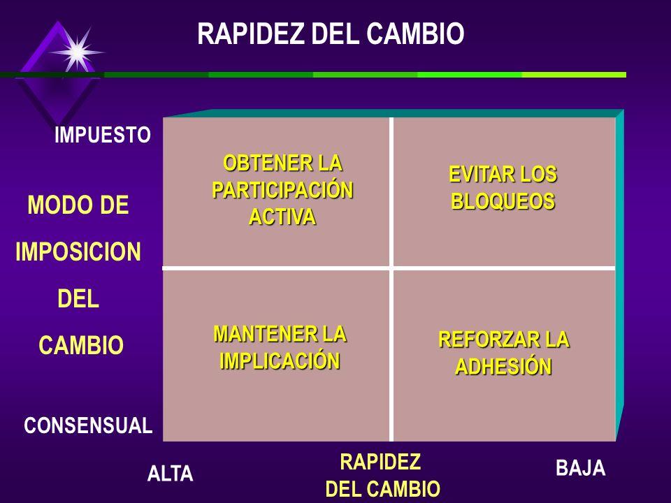 OBTENER LA PARTICIPACIÓN ACTIVA EVITAR LOS BLOQUEOS MANTENER LA IMPLICACIÓN REFORZAR LA ADHESIÓN IMPUESTO CONSENSUAL ALTA BAJA MODO DE IMPOSICION DEL CAMBIO RAPIDEZ DEL CAMBIO RAPIDEZ DEL CAMBIO