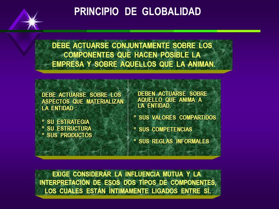 LOS PRINCIPIOS FUNDAMENTALES SON LA BASE DE CUALQUIER MÉTODO LOS PRINCIPIOS DEBEN TENER CAPACIDAD Y PERTINENCIA PARA SOPORTAR EL MERCADO SON VERDADERO