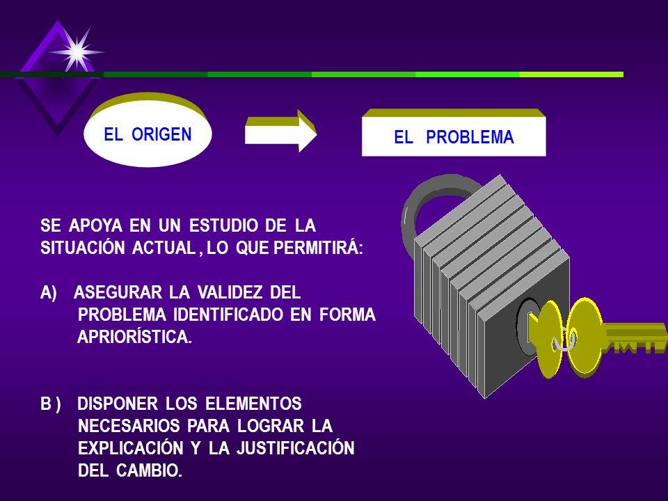 EL PROBLEMA LOS MEDIOS LA SOLUCIÓN LA VISIÓN CONTIENE TRES ELEMENTOS PRIMORDIALES: ( A ) LA EXPLICACIÓN DEL ORIGEN DEL CAMBIO: - EL PROBLEMA ( B ) LA