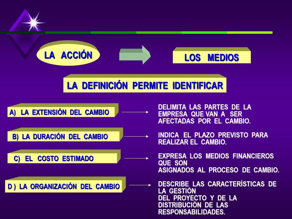 LA ACCIÓN LOS MEDIOS LA DEFINICIÓN PERMITE IDENTIFICAR A) LA EXTENSIÓN DEL CAMBIO B) LA DURACIÓN DEL CAMBIO C) EL COSTO ESTIMADO D ) LA ORGANIZACIÓN DEL CAMBIO DELIMITA LAS PARTES DE LA EMPRESA QUE VAN A SER AFECTADAS POR EL CAMBIO.