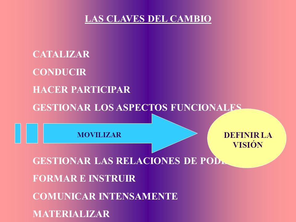 CATALIZAR CONDUCIR HACER PARTICIPAR GESTIONAR LOS ASPECTOS FUNCIONALES GESTIONAR LAS RELACIONES DE PODER FORMAR E INSTRUIR COMUNICAR INTENSAMENTE MATERIALIZAR DEFINIR LA VISIÓN MOVILIZAR