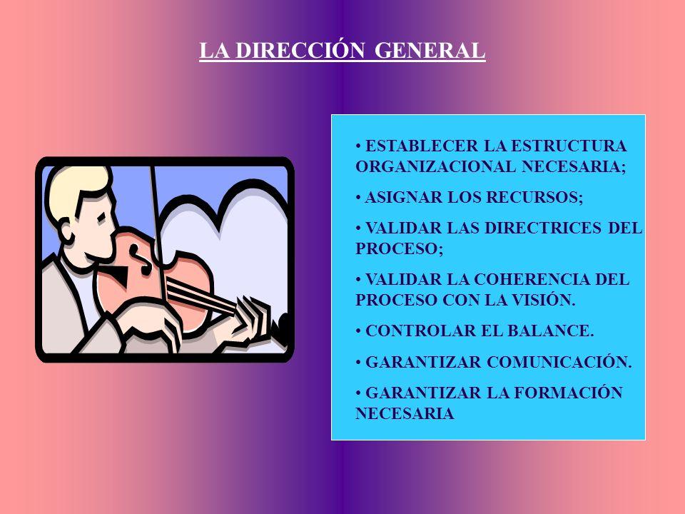 ORGANIZACIÓN Y FUNCIONAMIENTO COMITÉ DE DIRECCIÓN EQUIPO DEL CAMBIO RESULTADO ECONÓMICO FORMACIÓN COMUNICACIÓN DIRECCIONES OPERATIVAS Y FUNCIONALES RE