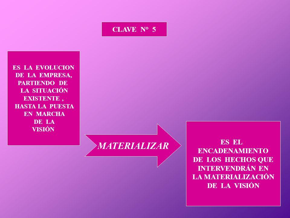 CLAVE N° 5 ES LA EVOLUCION DE LA EMPRESA, PARTIENDO DE LA SITUACIÓN EXISTENTE, HASTA LA PUESTA EN MARCHA DE LA VISIÓN ES EL ENCADENAMIENTO DE LOS HECHOS QUE INTERVENDRÁN EN LA MATERIALIZACIÓN DE LA VISIÓN MATERIALIZAR