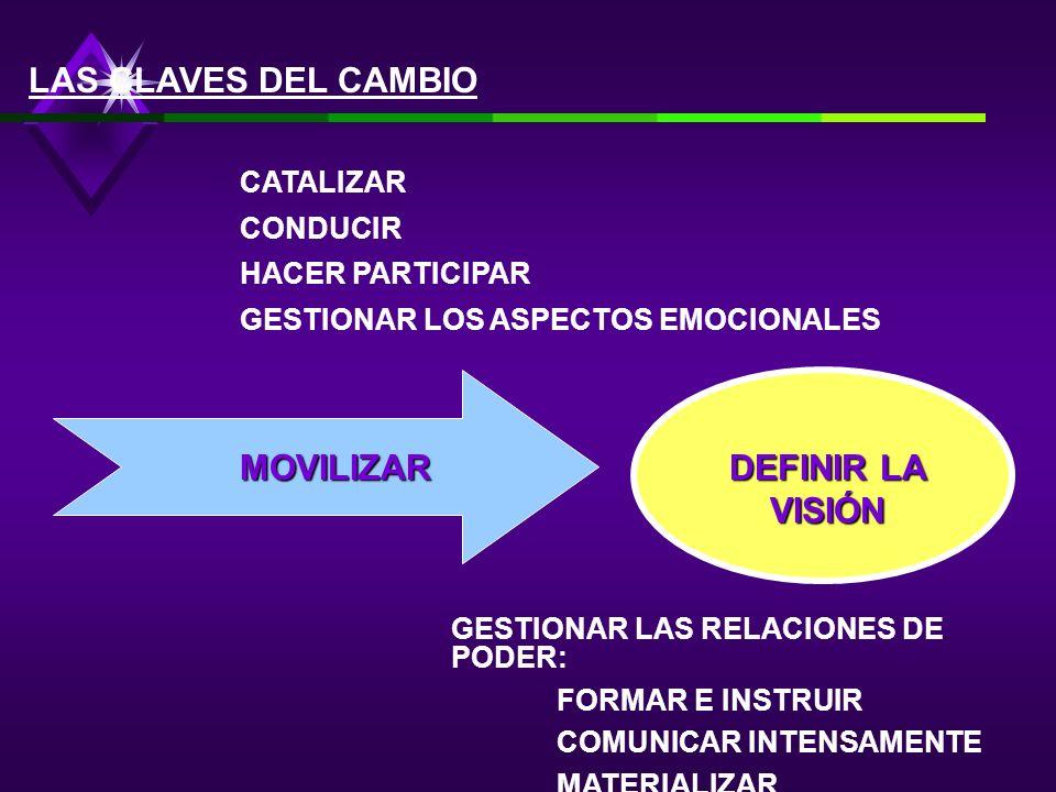 MOVILIZAR DEFINIR LA VISIÓN LAS CLAVES DEL CAMBIO CATALIZAR CONDUCIR HACER PARTICIPAR GESTIONAR LOS ASPECTOS EMOCIONALES GESTIONAR LAS RELACIONES DE PODER: FORMAR E INSTRUIR COMUNICAR INTENSAMENTE MATERIALIZAR