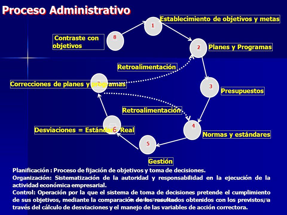 Dr. Arístides Tejada Arana15 Planificación : Proceso de fijación de objetivos y toma de decisiones. Organización: Sistematización de la autoridad y re