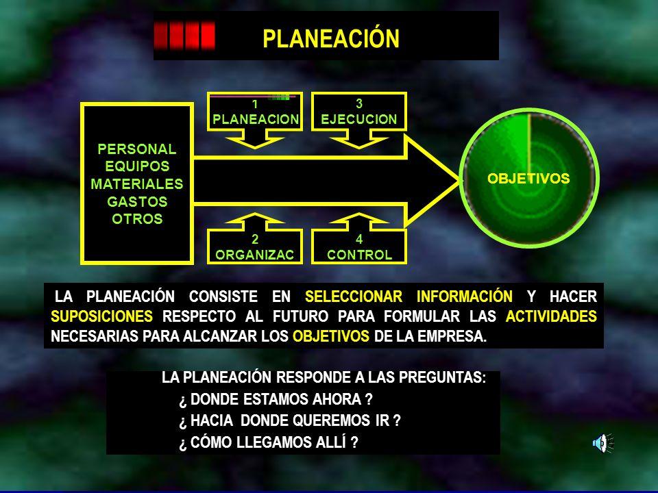 Dr. Arístides Tejada Arana16 OBJETIVOS PERSONAL EQUIPOS MATERIALES GASTOS OTROS 1 PLANEACION 3 EJECUCION 2 ORGANIZAC 4 CONTROL PLANEACIÓN LA PLANEACIÓ