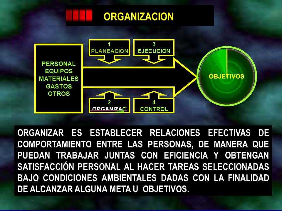 Dr. Arístides Tejada Arana21 OBJETIVOS PERSONAL EQUIPOS MATERIALES GASTOS OTROS 1 PLANEACION 3 EJECUCION 2 ORGANIZAC 4 CONTROL ORGANIZAR ES ESTABLECER