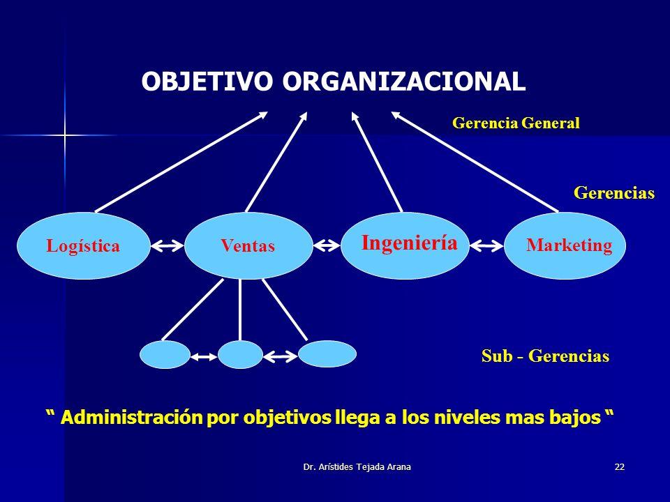 Dr. Arístides Tejada Arana22 OBJETIVO ORGANIZACIONAL LogísticaVentas Ingeniería Marketing Gerencia General Gerencias Sub - Gerencias Administración po