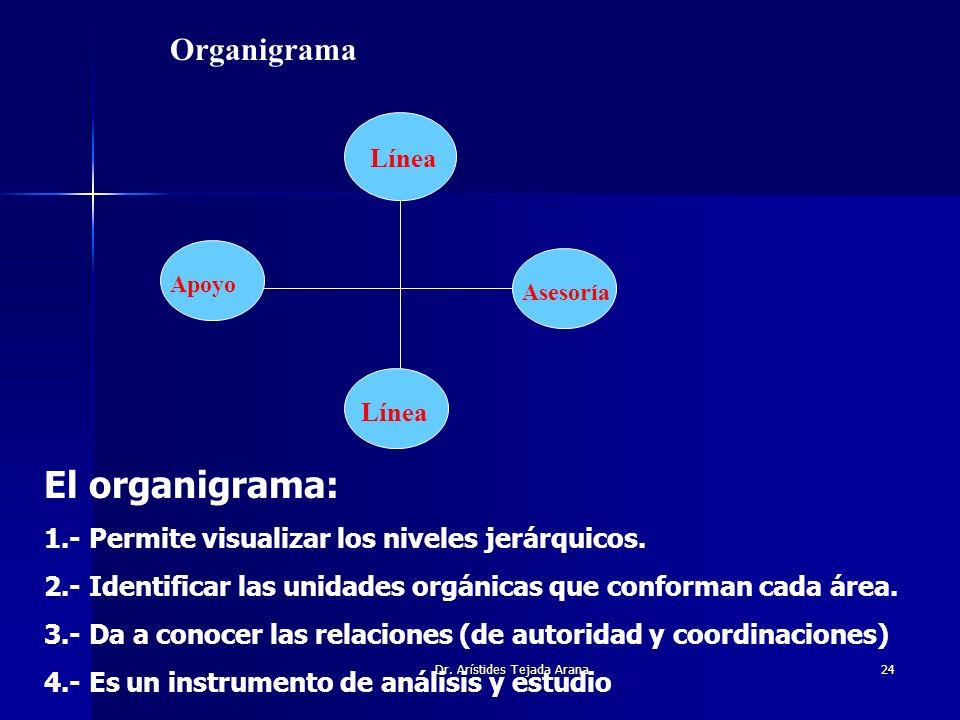 Dr. Arístides Tejada Arana24 Organigrama Línea Asesoría Apoyo El organigrama: 1.- Permite visualizar los niveles jerárquicos. 2.- Identificar las unid