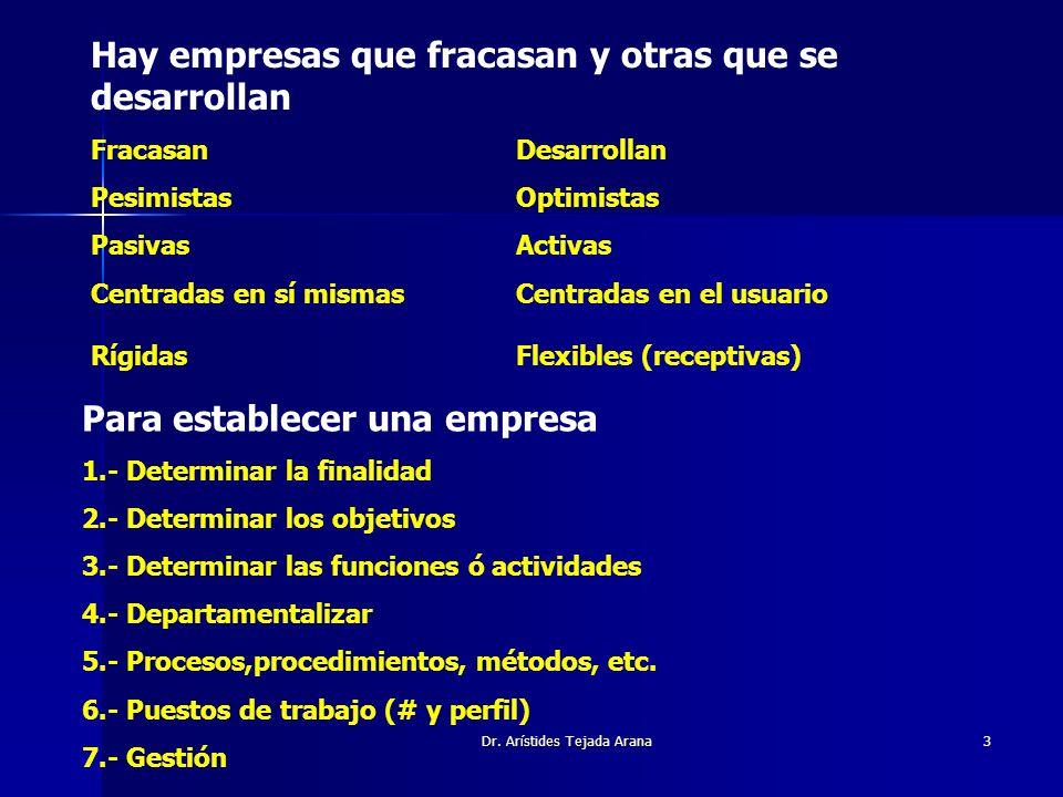 Dr. Arístides Tejada Arana3 Hay empresas que fracasan y otras que se desarrollan FracasanDesarrollan PesimistasOptimistas PasivasActivas Centradas en