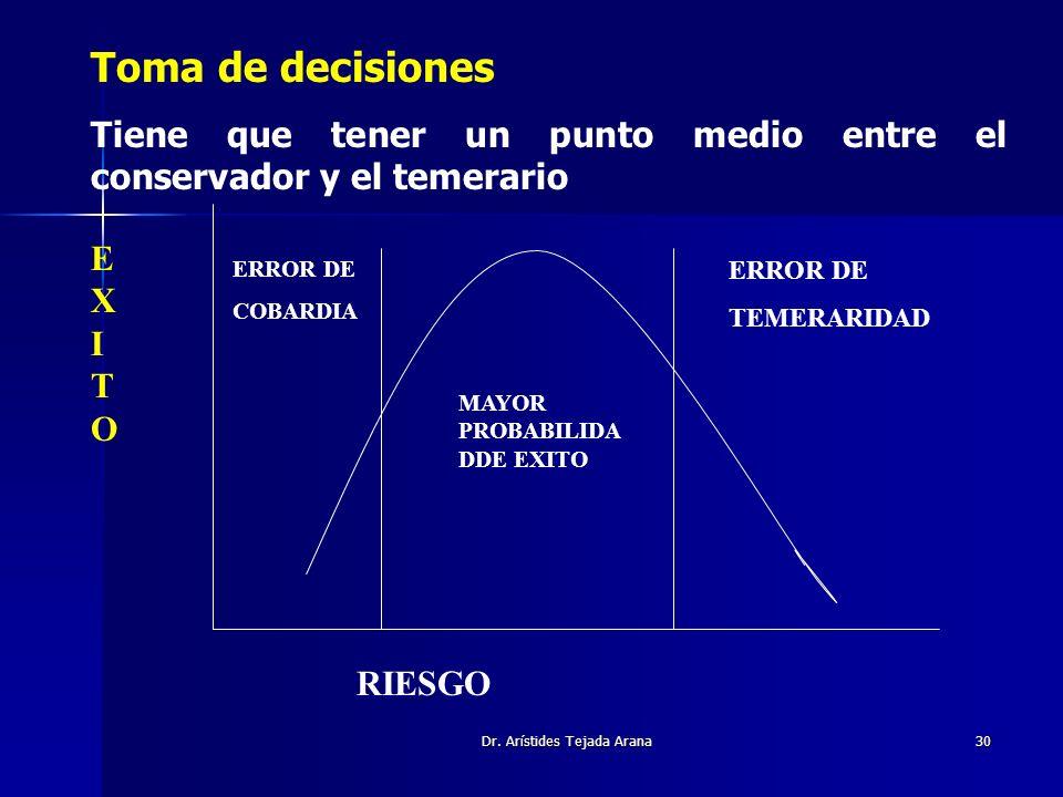 Dr. Arístides Tejada Arana30 EXITOEXITO RIESGO ERROR DE COBARDIA ERROR DE TEMERARIDAD MAYOR PROBABILIDA DDE EXITO Toma de decisiones Tiene que tener u