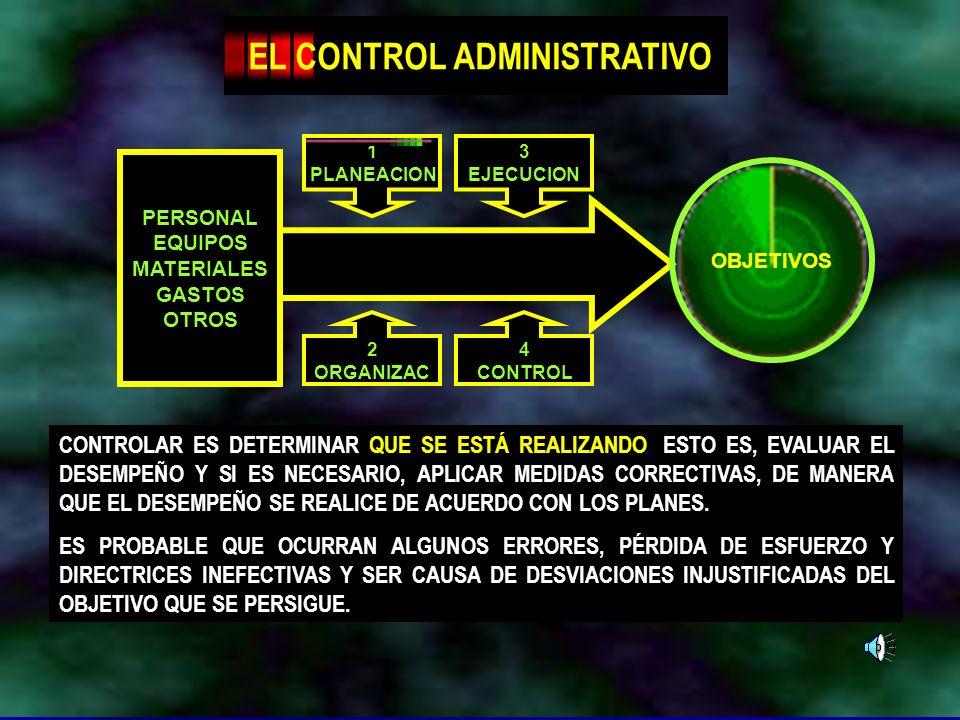 Dr. Arístides Tejada Arana35 OBJETIVOS PERSONAL EQUIPOS MATERIALES GASTOS OTROS 1 PLANEACION 3 EJECUCION 2 ORGANIZAC 4 CONTROL EL CONTROL ADMINISTRATI
