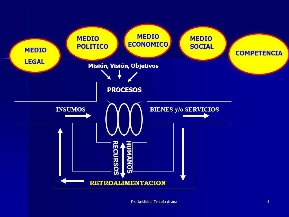 Dr. Arístides Tejada Arana4 INSUMOSBIENES y/o SERVICIOS RECURSOS HUMANOS RETROALIMENTACION PROCESOS COMPETENCIA MEDIO SOCIAL MEDIO ECONOMICO MEDIO POL