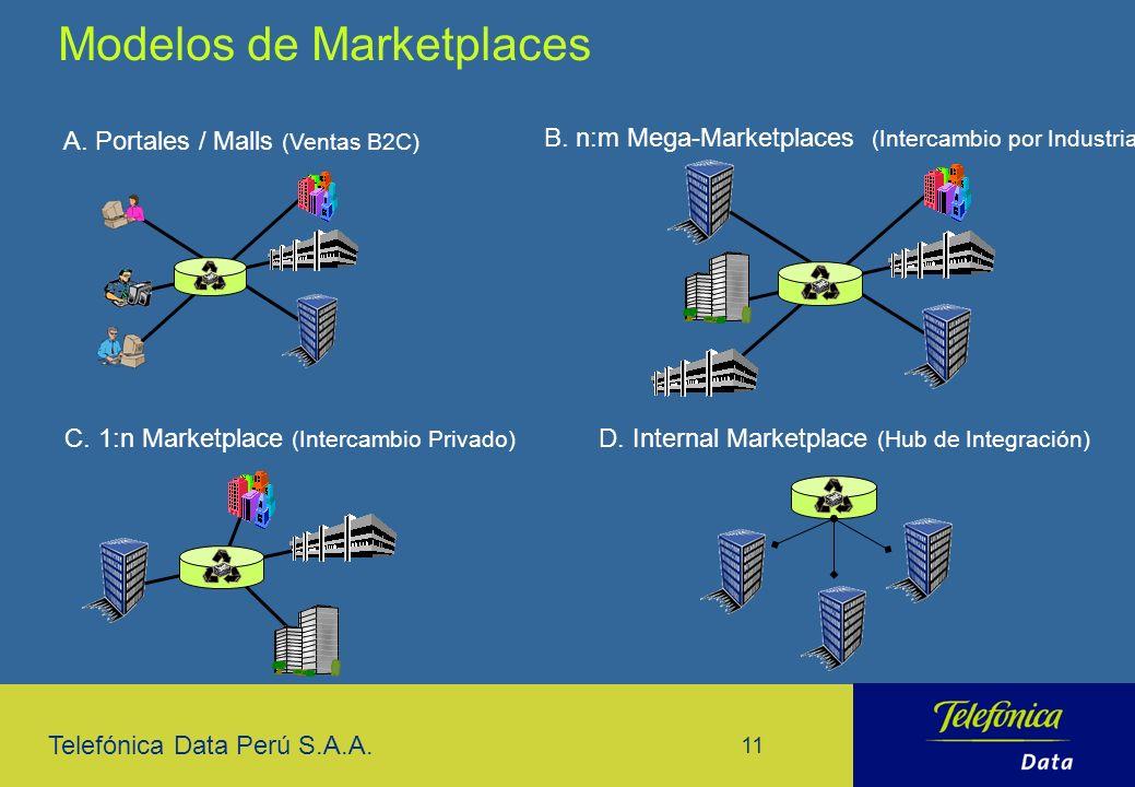 Telefónica Data Perú S.A.A. 11 Modelos de Marketplaces A. Portales / Malls (Ventas B2C) B. n:m Mega-Marketplaces (Intercambio por Industria) C. 1:n Ma
