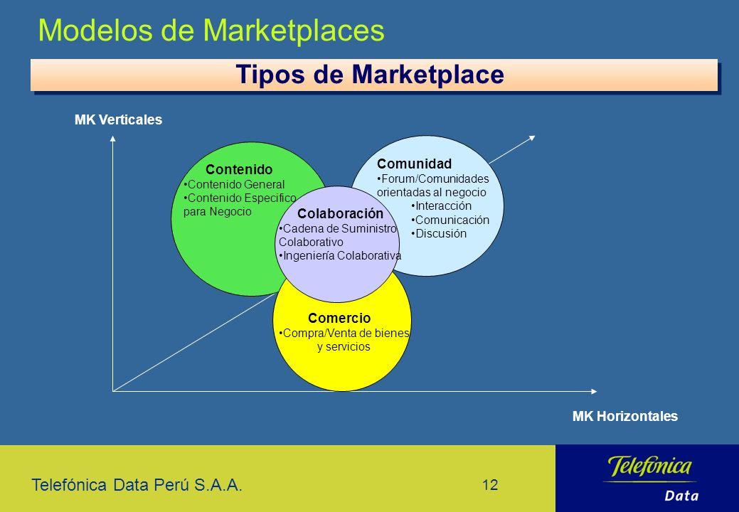 Telefónica Data Perú S.A.A. 12 Modelos de Marketplaces Tipos de Marketplace Contenido Contenido General Contenido Especifico para Negocio Comercio Com