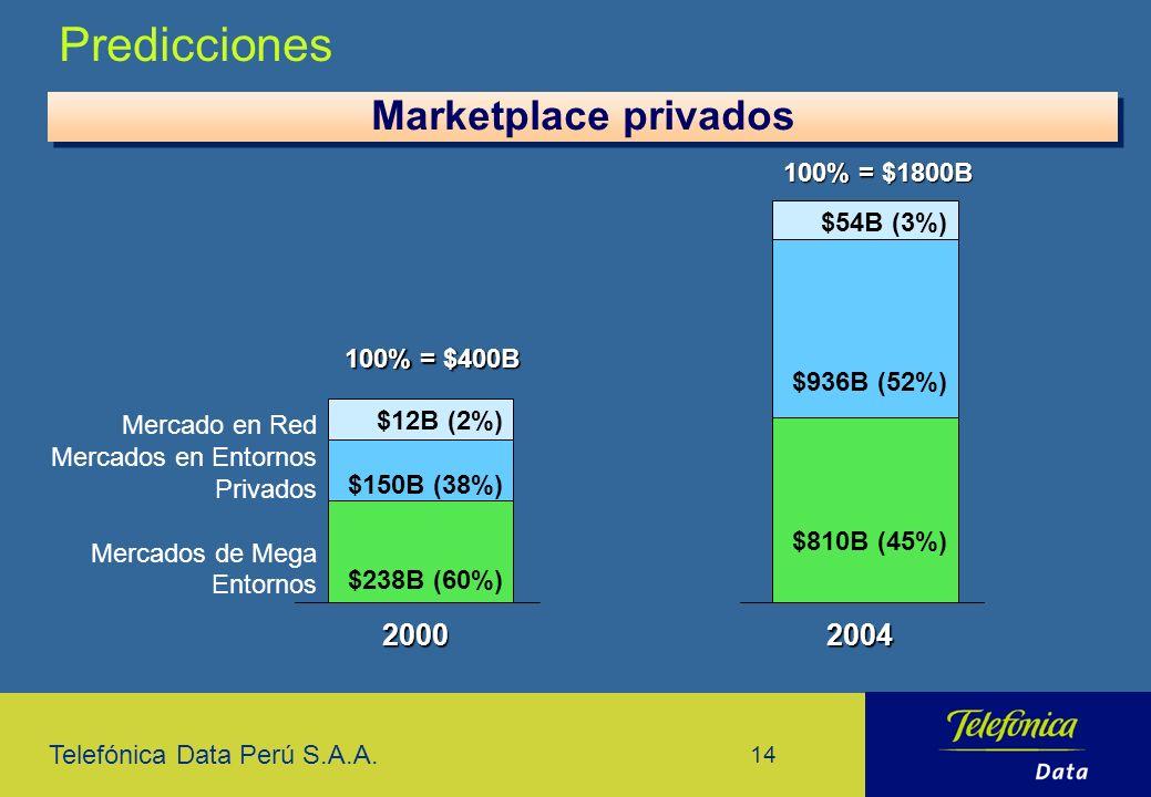Telefónica Data Perú S.A.A. 14 Predicciones Marketplace privados $12B (2%) $150B (38%) $238B (60%) Mercado en Red Mercados en Entornos Privados Mercad