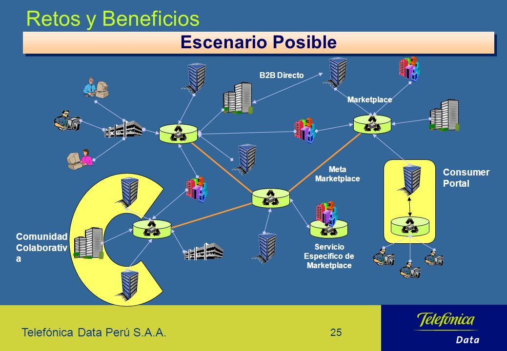Telefónica Data Perú S.A.A. 25 Retos y Beneficios Escenario Posible Consumer Portal Comunidad Colaborativ a Servicio Específico de Marketplace Meta Ma