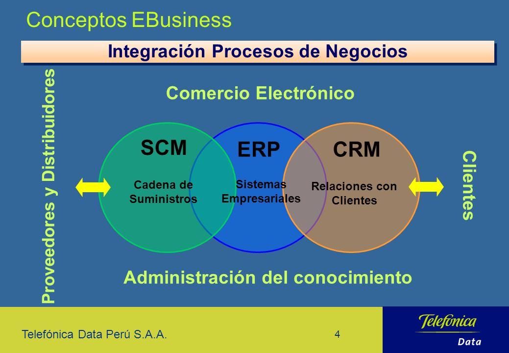 Telefónica Data Perú S.A.A. 4 Conceptos EBusiness Integración Procesos de Negocios ERP Proveedores y Distribuidores Clientes Administración del conoci