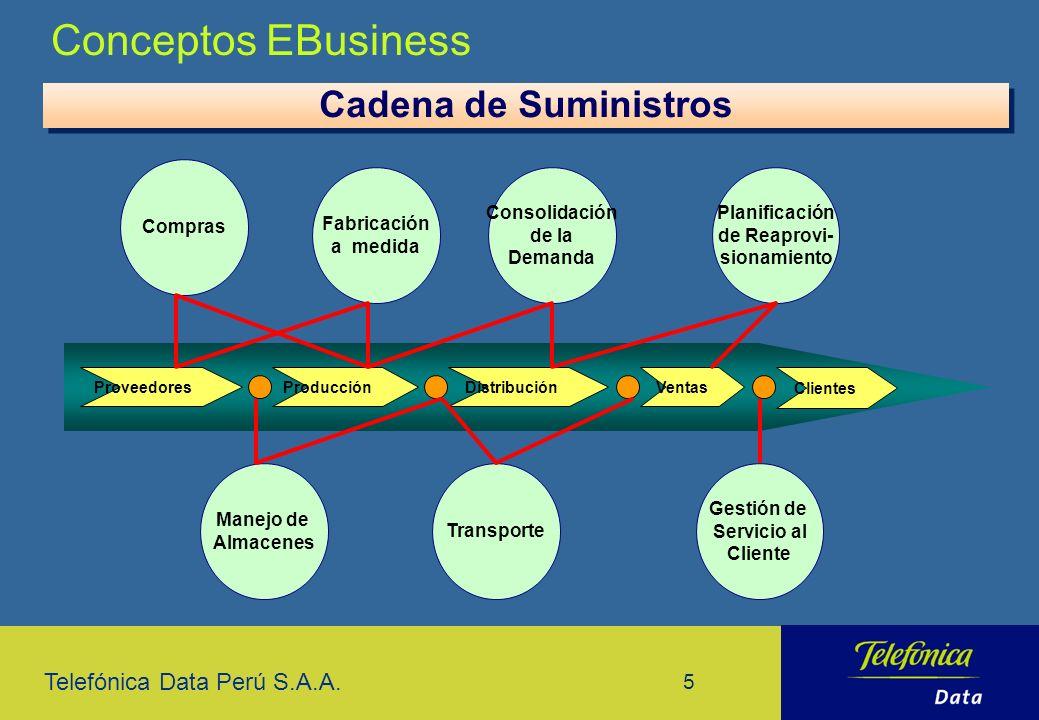 Telefónica Data Perú S.A.A. 5 Cadena de Suministros Compras Consolidación de la Demanda Fabricación a medida Planificación de Reaprovi- sionamiento Ma
