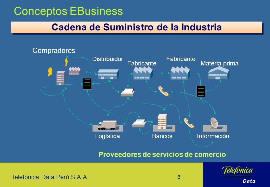 Telefónica Data Perú S.A.A. 6 Cadena de Suministro de la Industria Compradores Proveedores de servicios de comercio Distribuidor Fabricante Materia pr