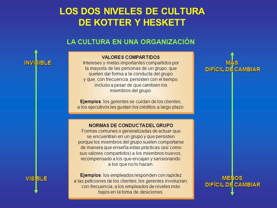 LOS DOS NIVELES DE CULTURA DE KOTTER Y HESKETT LA CULTURA EN UNA ORGANIZACIÓN VALORES COMPARTIDOS Intereses y metas importantes compartidos por la may