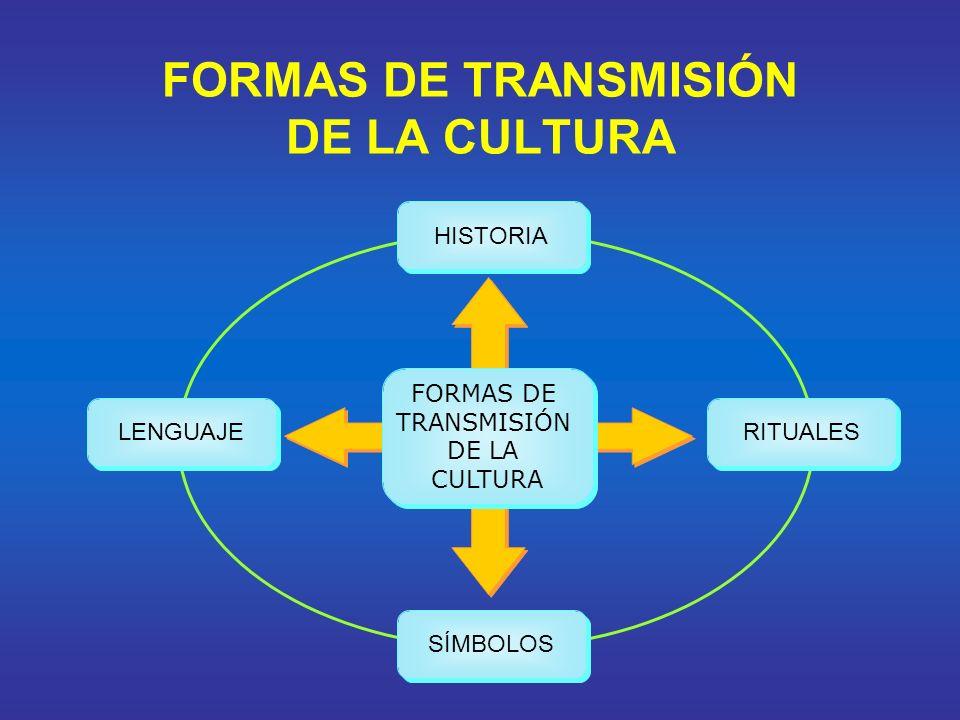 FORMAS DE TRANSMISIÓN DE LA CULTURA HISTORIA LENGUAJE RITUALES SÍMBOLOS FORMAS DE TRANSMISIÓN DE LA CULTURA FORMAS DE TRANSMISIÓN DE LA CULTURA
